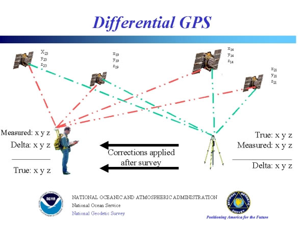 Differental GPS
