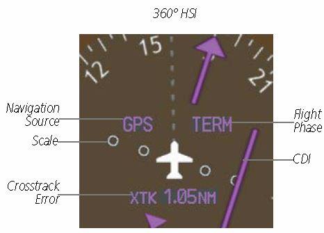Flight Phase Indicator