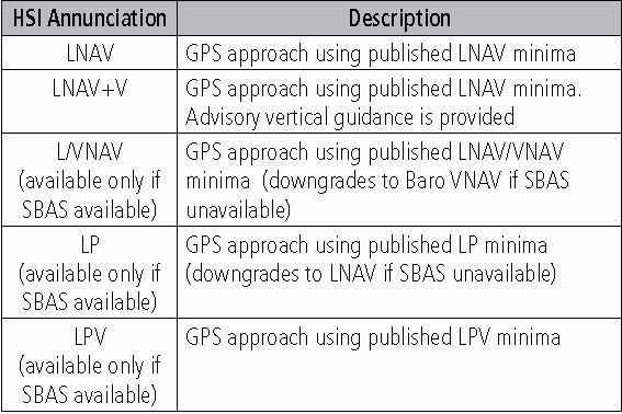 G1000 GNSS Approach Types