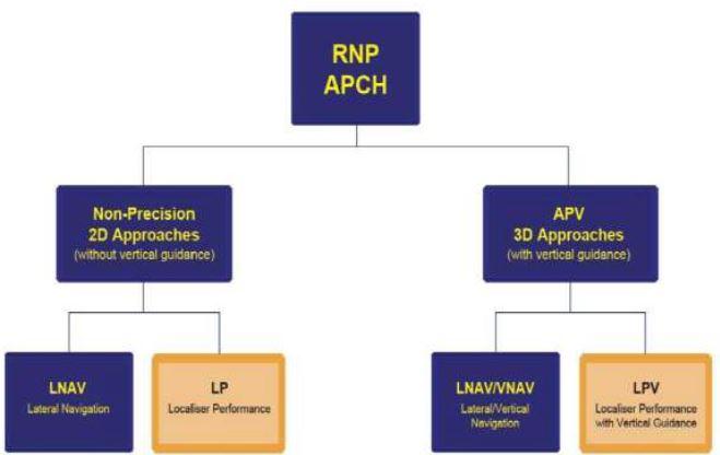 GNSS Approach Types