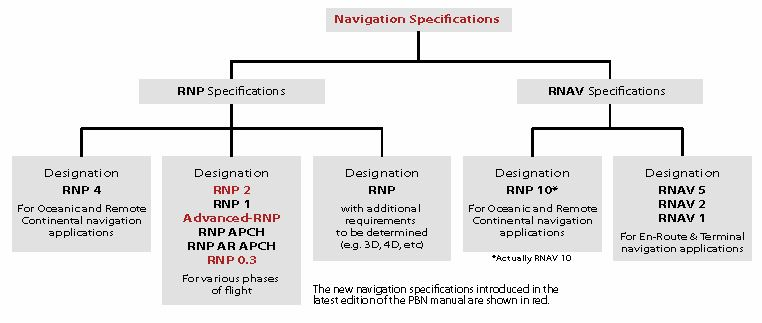 Navigation Specifications